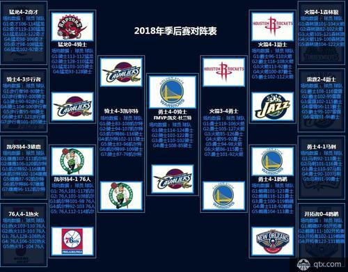 2011季后赛